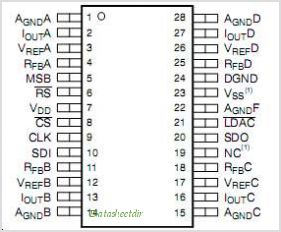 DAC8803 pinout,Pin out