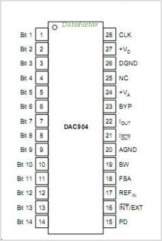 DAC904 pinout,Pin out