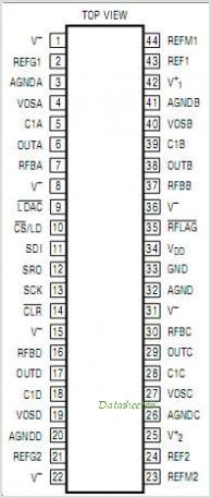 LTC2704-14 pinout,Pin out