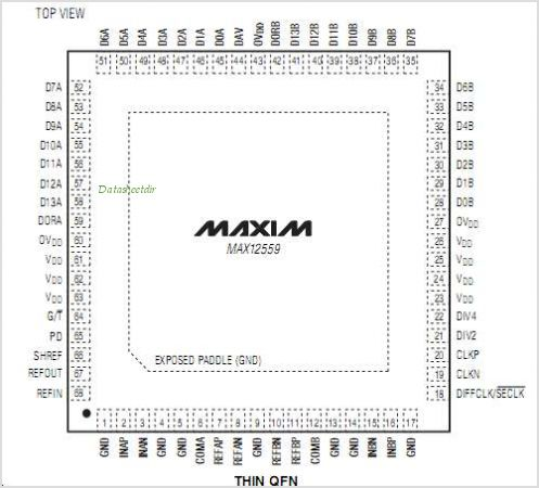 MAX12559 pinout,Pin out