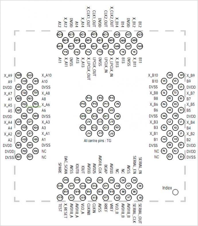 MB86065 pinout,Pin out