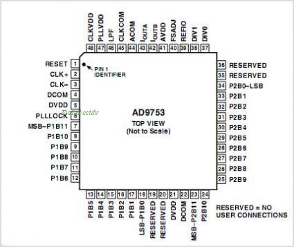 AD9753 pinout,Pin out