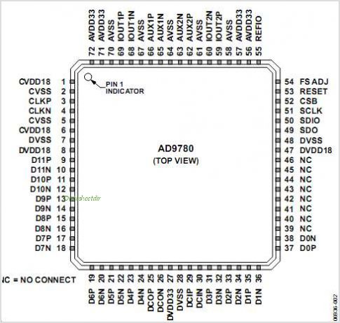 AD9780 pinout,Pin out