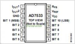 AD7533 pinout,Pin out