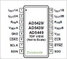 AD5429 pinout,Pin out