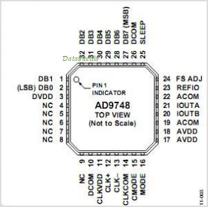 AD9748 pinout,Pin out