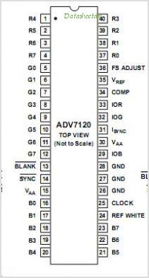 ADV7120 pinout,Pin out