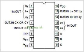 CD4053B-Q1 pinout,Pin out