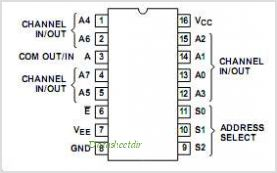 CD74HC4051 pinout,Pin out