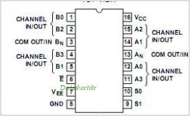 CD74HCT4052MTE4 pinout,Pin out
