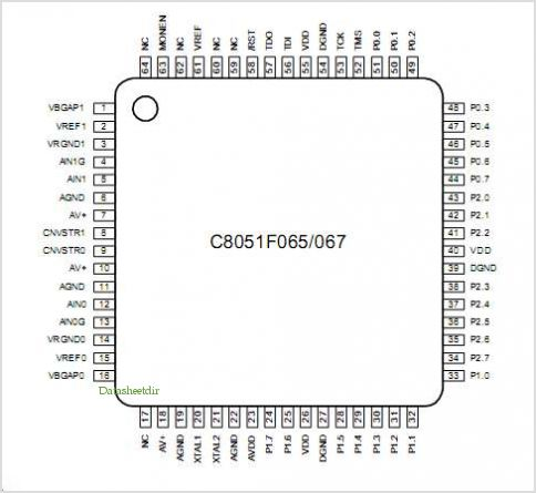C8051F067 pinout,Pin out