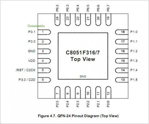 C8051F317 pinout,Pin out
