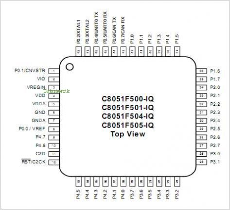C8051F504 pinout,Pin out