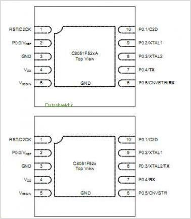 C8051F537A pinout,Pin out