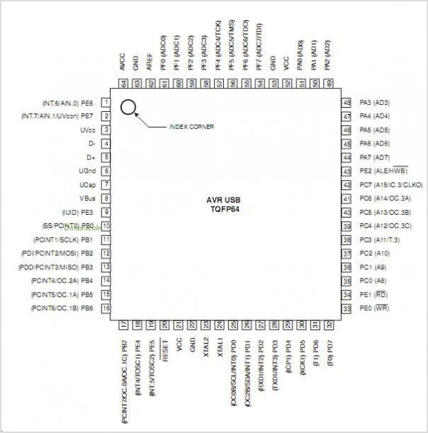 AT90USB1286 pinout,Pin out