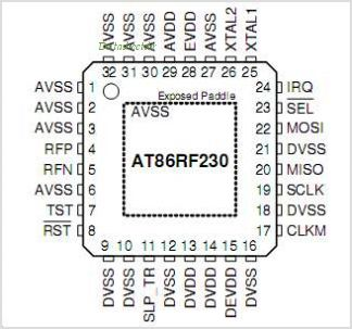 ATMEGA128RZAV pinout,Pin out