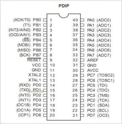 ATMEGA32 pinout,Pin out