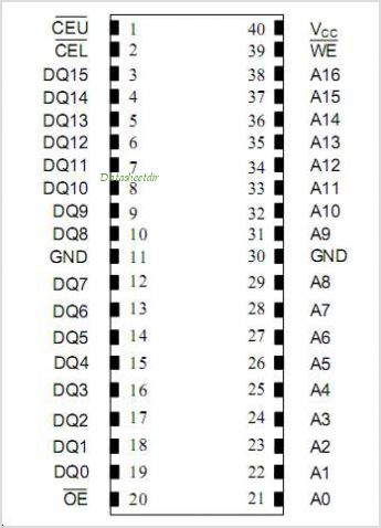 DS1258Y pinout,Pin out