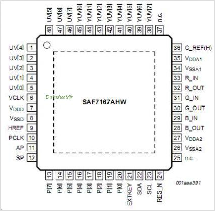 SAF7167AHW pinout,Pin out