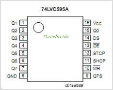 74LVC595A pinout,Pin out