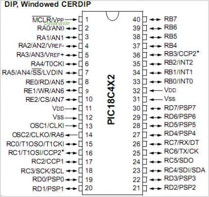 PIC18C252 pinout,Pin out