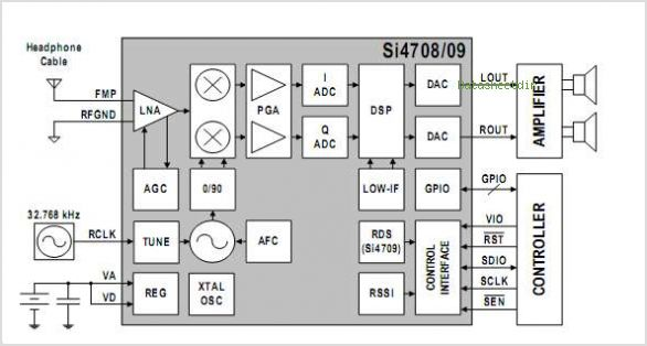 SI4709 datasheet, Pinout ,application circuits Broadcast FM Radio