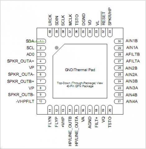 CS43L22 pinout,Pin out