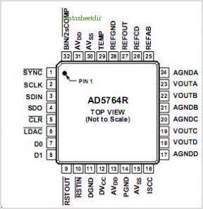 AD5764R pinout,Pin out