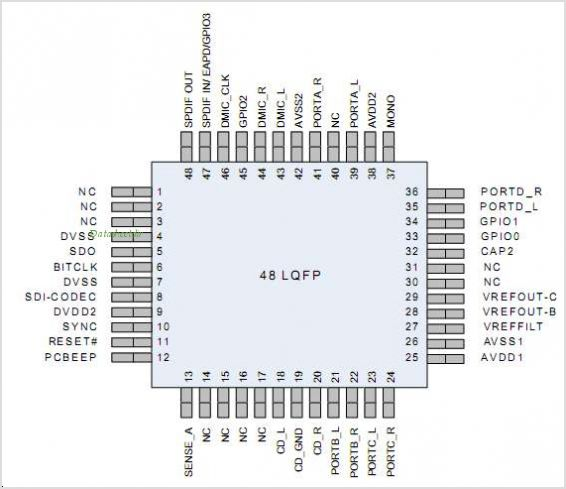 STAC9202 pinout,Pin out