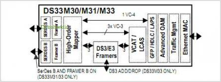 DS33M30 pinout,Pin out