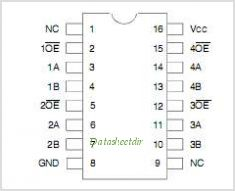 IDT74CBTLV3125 pinout,Pin out