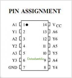 IN74ACT04 pinout,Pin out