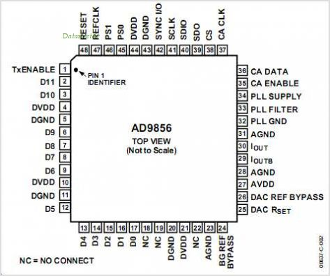 AD9856 pinout,Pin out