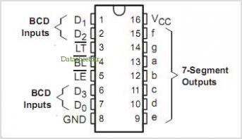 CD54HC4511 pinout,Pin out