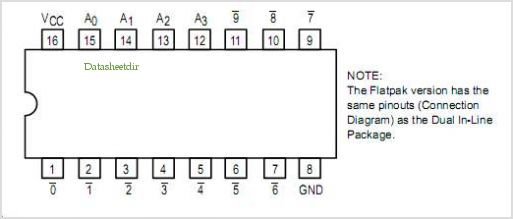 SN54LS42 pinout,Pin out