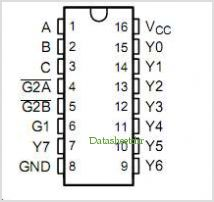 SN54LVC138A pinout,Pin out