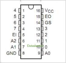 SNJ54HC148 pinout,Pin out