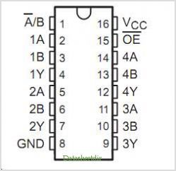SN74AHC257 pinout,Pin out