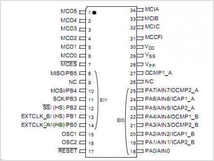 ST72141K pinout,Pin out