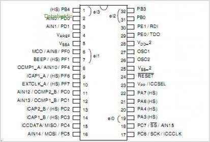 ST7232A pinout,Pin out