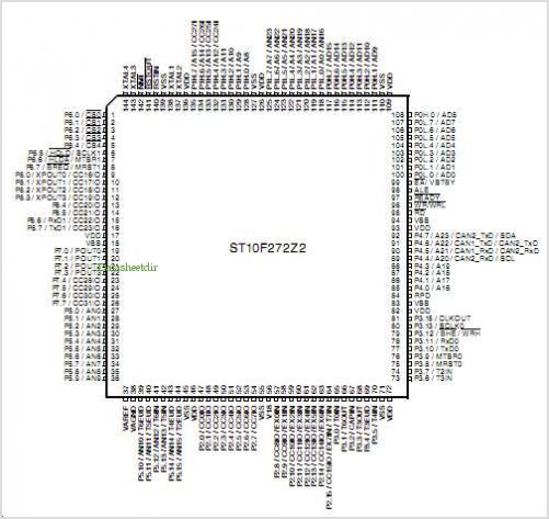ST10F272Z2 pinout,Pin out