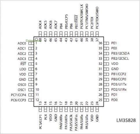 LM3S828 pinout,Pin out