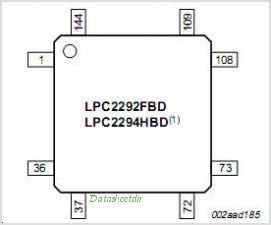 LPC2292 pinout,Pin out