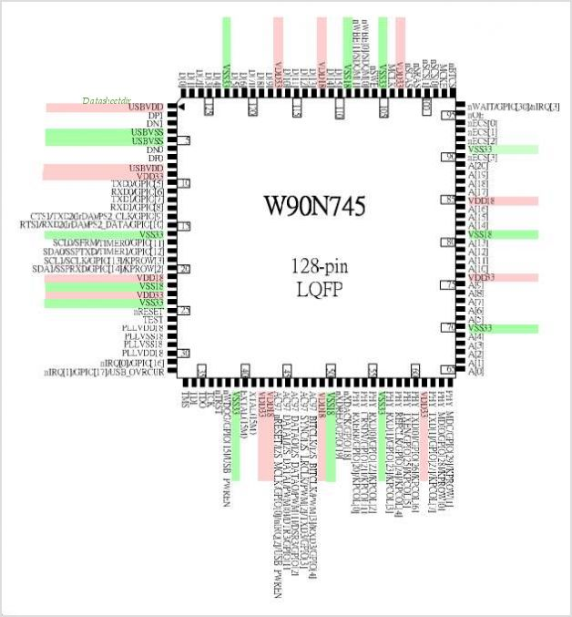 W90N745 pinout,Pin out