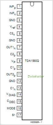 TDA1560Q pinout,Pin out