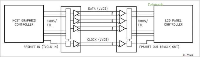 DS90C365A circuits