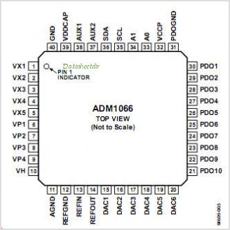 ADM1066 pinout,Pin out