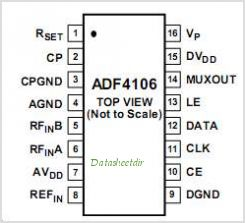 ADF4106BCPZ pinout,Pin out