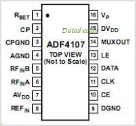 ADF4107BCPZ pinout,Pin out