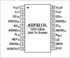 ADF4212LBCPZ pinout,Pin out